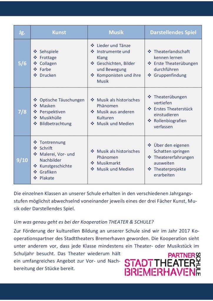 http://www.oberschule-gutenberg.de/wp-content/uploads/2018/01/Broschüre-JGS20-724x1024.jpg
