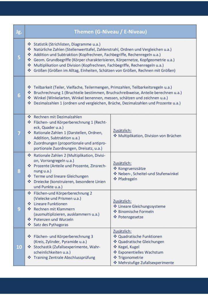 http://www.oberschule-gutenberg.de/wp-content/uploads/2018/01/Broschüre-JGS24-724x1024.jpg