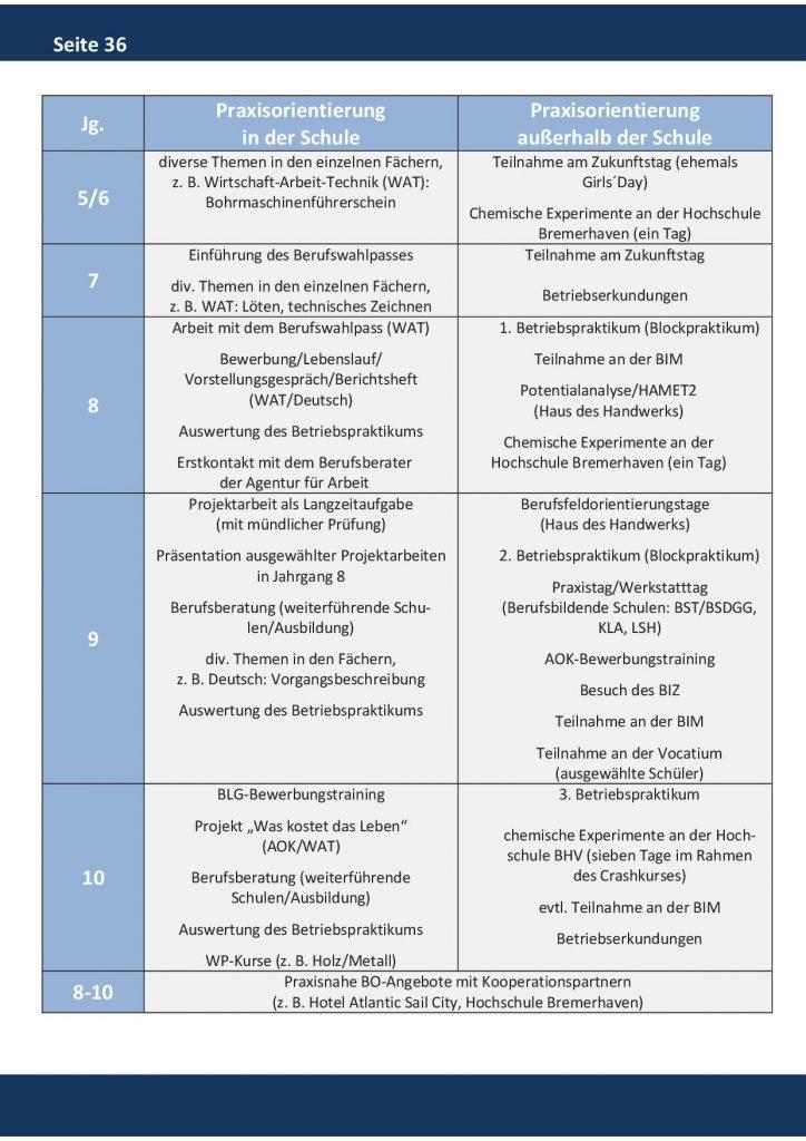 http://www.oberschule-gutenberg.de/wp-content/uploads/2018/01/Broschüre-JGS38-724x1024.jpg