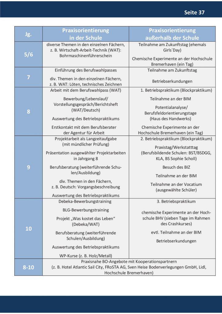 http://www.oberschule-gutenberg.de/wp-content/uploads/2019/11/Broschuere37-724x1024.jpg